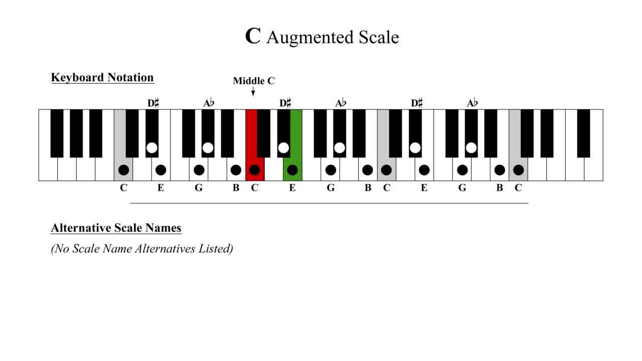 C augmented scale video by musical music scales youtube for Perfect scale pro review