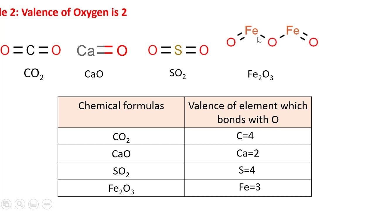 Bài 10 Hóa 8: Valence-Hóa trị