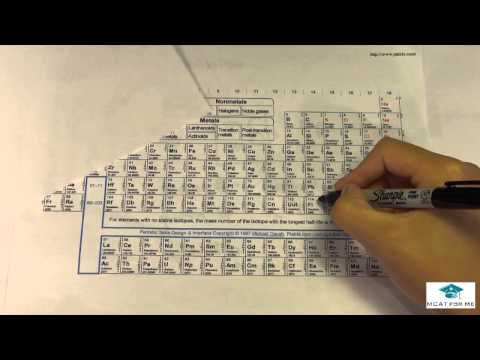 what is carbon dating chemistry