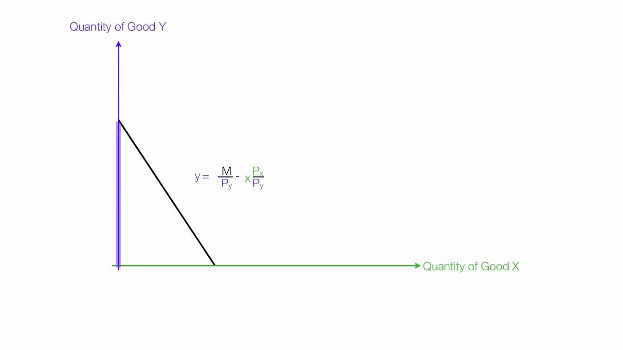 worksheet Slope Of Line understanding slopes of budget lines constraint youtube constraint