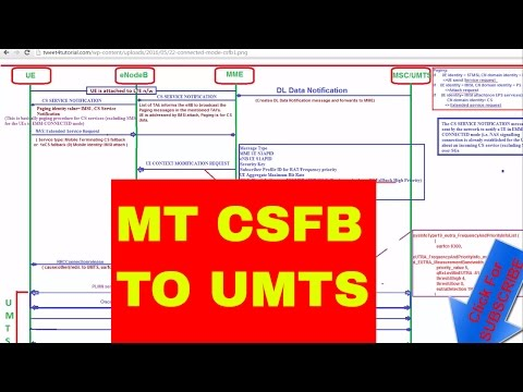 CSFB From LTE To UMTS Network During MT Call While UE Is In Connected Mode: CSFB Call Flow