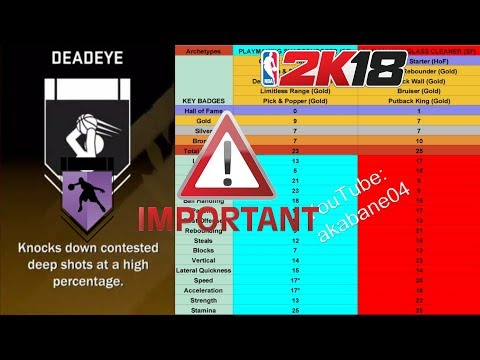 NBA 2K18: Watch Out For These Archetypes!