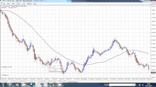 Trading Forex using Heiken Ashi and Moving Average