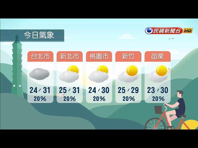 2021/05/09 強高壓籠罩 未來一週天氣炎熱高溫-民視新聞