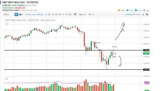 S & P 500 Technical Analysis for November 06, 2018 by FXEmpire.com