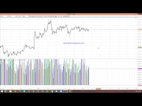 Binary Options With Bill Williams Indicators – The Alligator