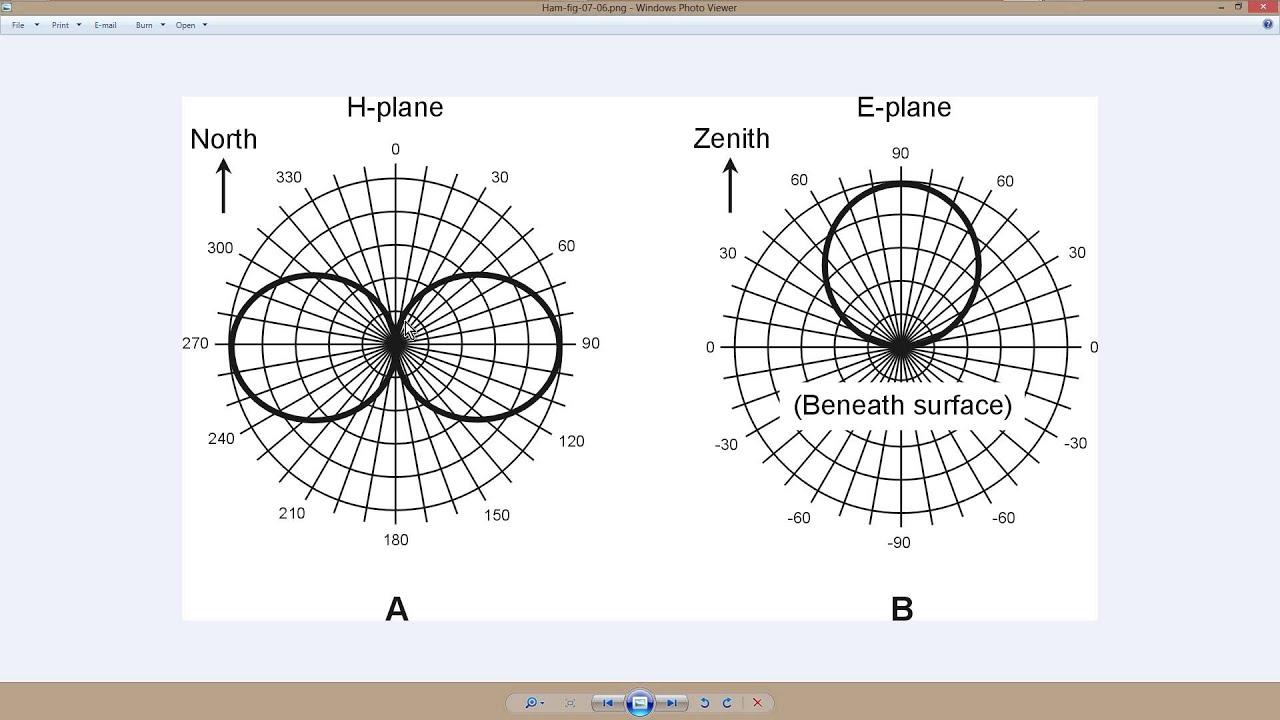 Dipole Antenna Radiation Patterns