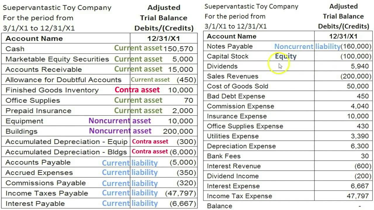 part b prepare financial statements equity balance sheet cash