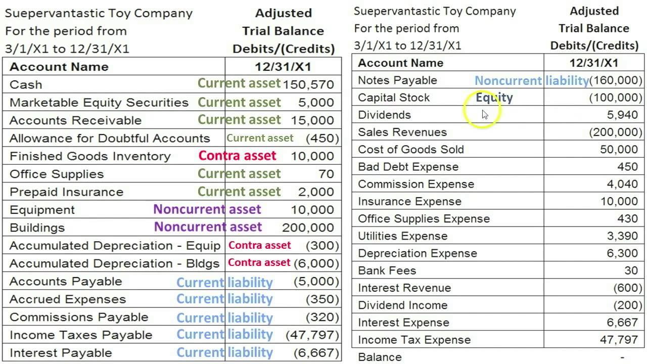 Part B: Prepare Financial Statements, Equity, Balance ...
