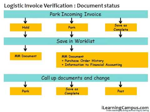 SAP Material Management (MM) Invoice verification Document Parking