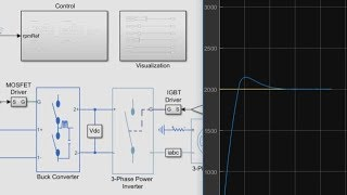 PID Control of a Brushless DC Motor