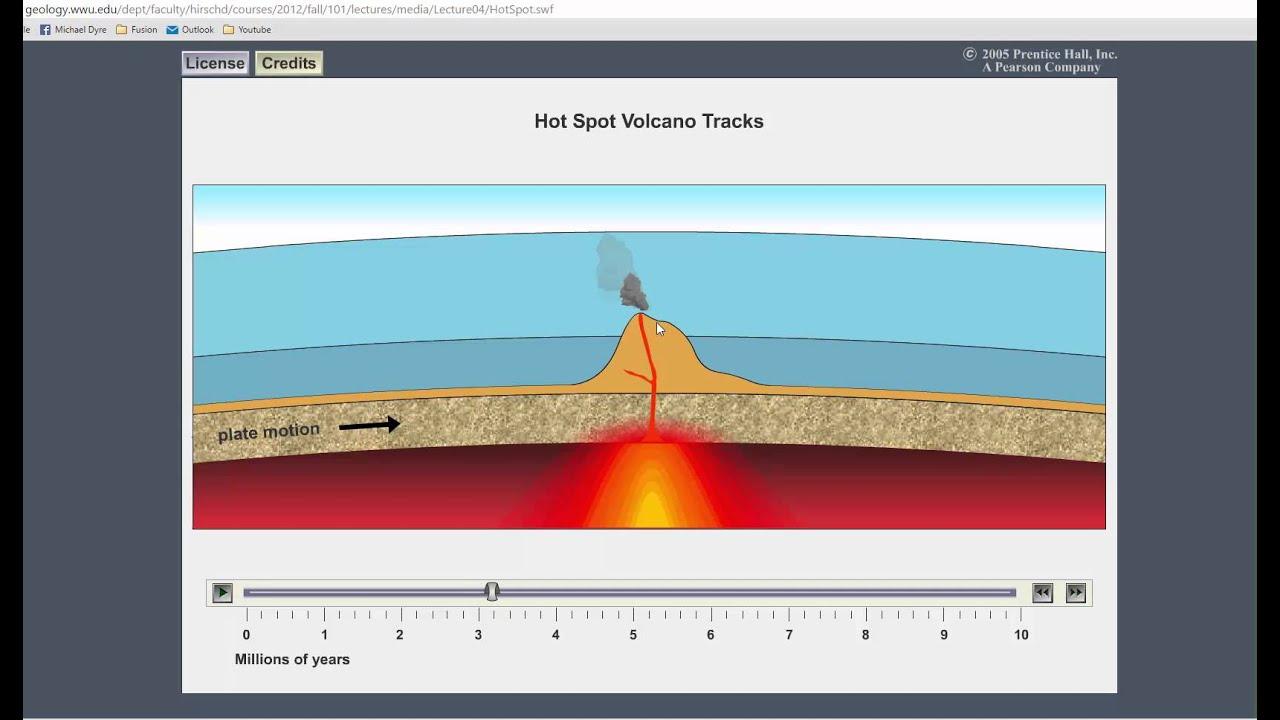 maxresdefault hot spot formation youtube