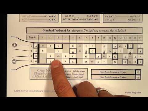 4 Ukulele Scales in the Key of C