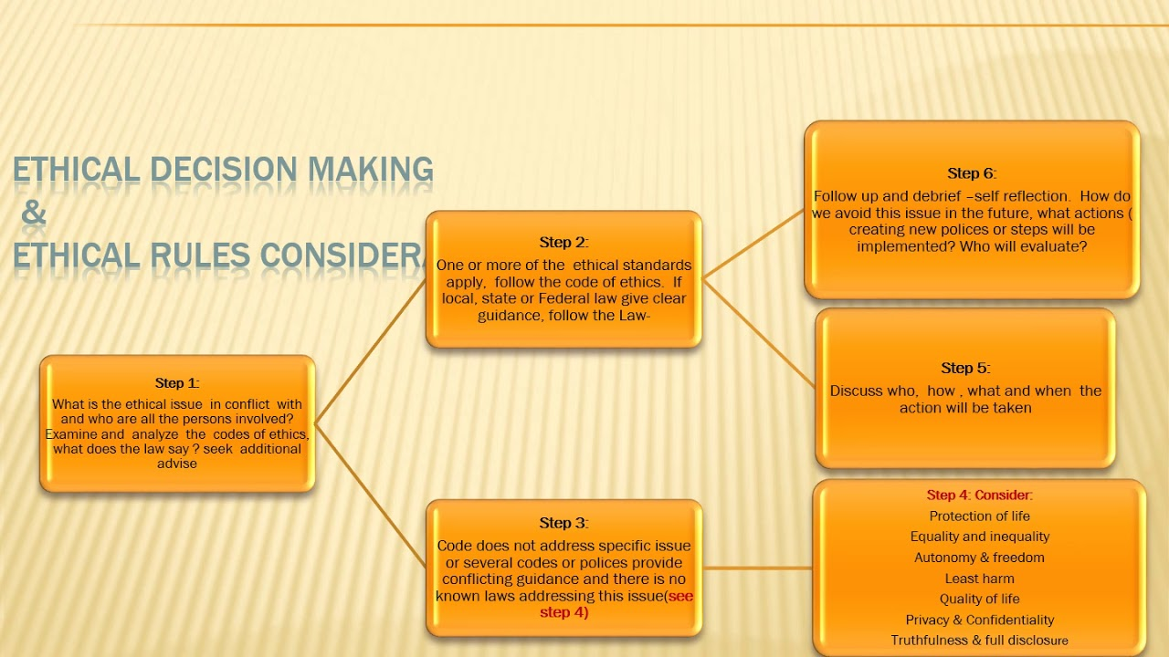 Ethics risk management and Ethical Decision Making model lecture capture