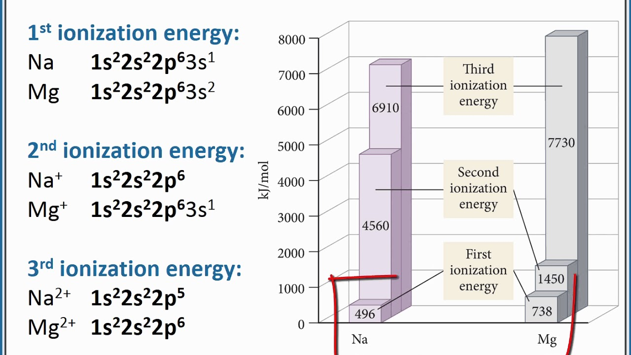 Chemistry 101 periodic trends for ionization energy youtube chemistry 101 periodic trends for ionization energy gamestrikefo Choice Image