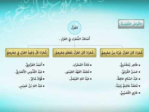 أغراض الشعر السعودي المعاصر Youtube
