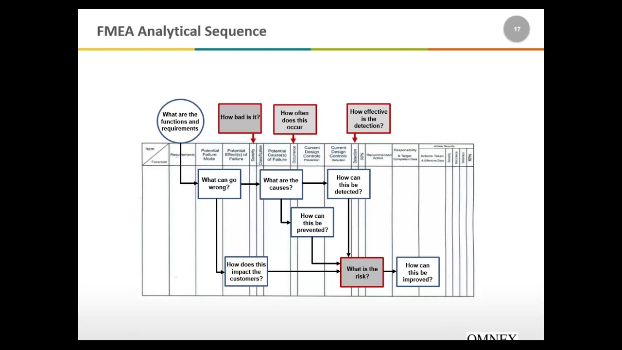 Product quality planning timing chart. New Aiag Fmea Process How To Complete The New Format