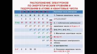 №8.Неорганическая химия. Тема2.Строение атома. Часть7.Электр. и графическая формулы атома элемента