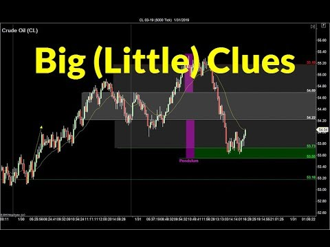 Big Little Trading Clues (2) | Crude Oil, Emini, Nasdaq, Gold & Euro