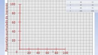 Midiendo la desigualdad: la curva de Lorenz y el índice de Gini