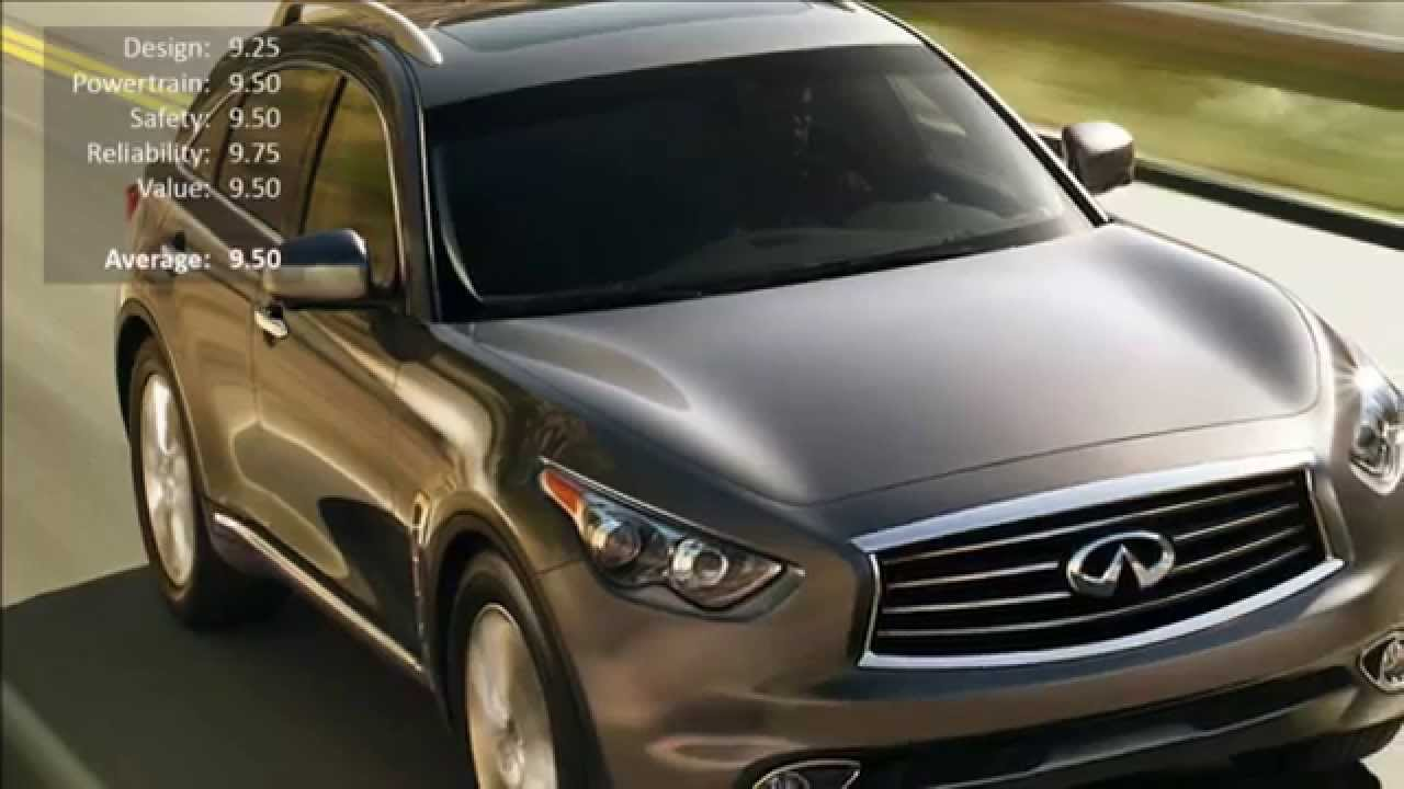 Top 10 Small and Medium Size SUVs (Ranking) 2014 - 2015 - YouTube