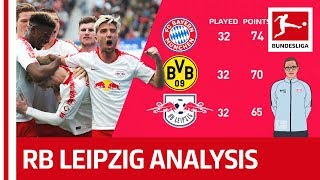 How RB Leipzig Can Take The Title Race To The Wire - Powered By Tifo Football