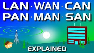 Network Types:  LAN, WAN, PAN, CAN, MAN, SAN, WLAN