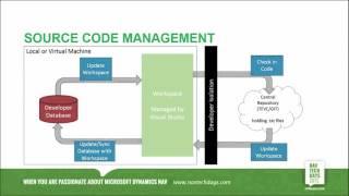 NAV TechDays 2015 - Team Foundation Build and NAV Development