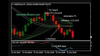 IMPOSSIBLE TO LOSS | The new strategy guarantees win up to 90% | iq option trading
