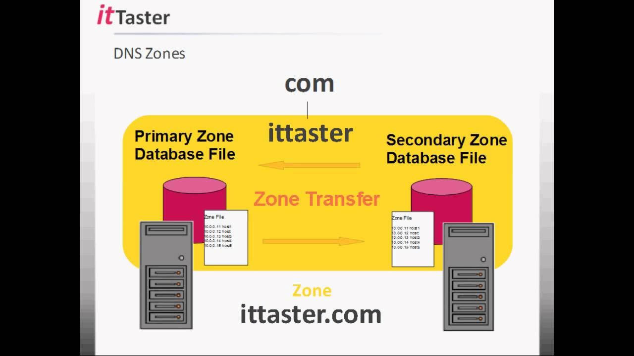 DNS Essentials - Understanding & Working With DNS - YouTube