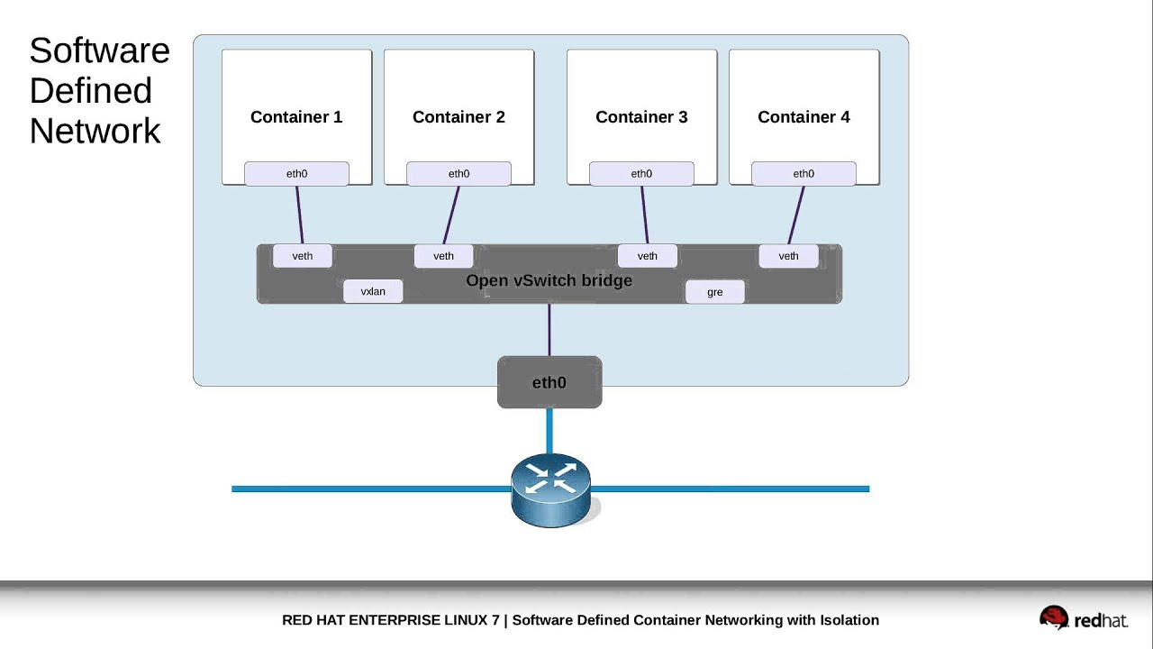 Software defined container networking with isolation youtube software defined container networking with isolation baditri Images