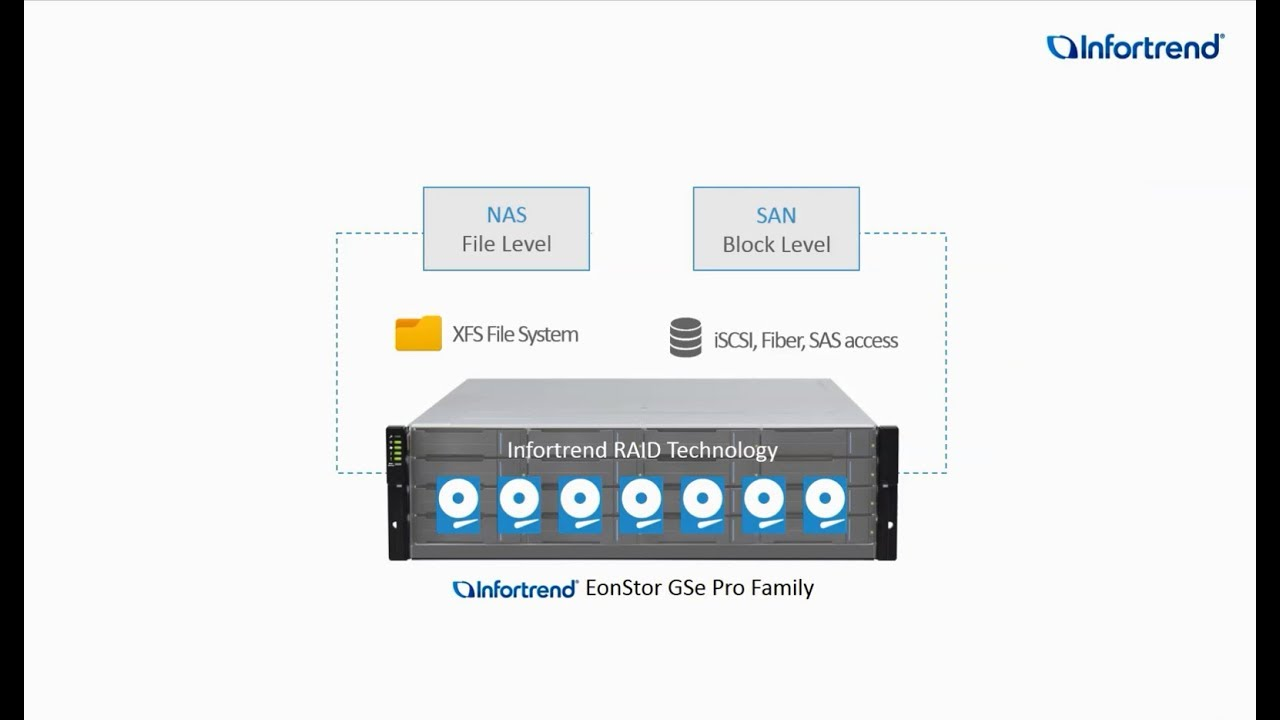 GSe Pro—Affordable SAN/NAS Unified Storage for SMBs and SOHOs