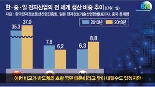 CKB - 일본 경제, 한국 적수가 안되는 이유. 26년동안 일본 제자리. 한국 4배 성장