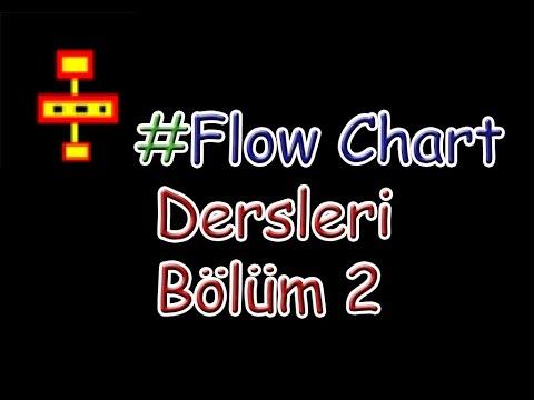 Flow Chart Dersleri Bölüm2//Akış Şeması