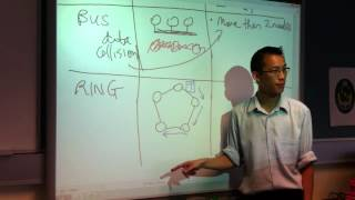 Point-to-Point, Bus & Ring Topologies
