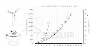 TESUP Zeus3.0 Wind Turbine Electrical Power Performance Graph (Power Curve)