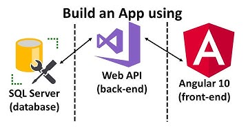 Learn Angular 10, Web API & SQL Server by Creating a Web Application from Scratch