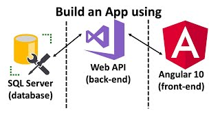 Learn Angular 10, Węb API & SQL Server by Creating a Web Application from Scratch