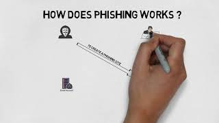 What is Phishing Attack ? How Does Phishing Works ?