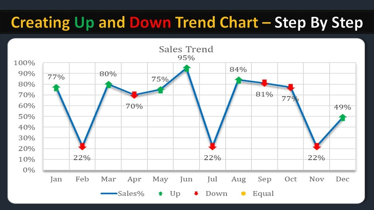 creating up and down trend chart in excel