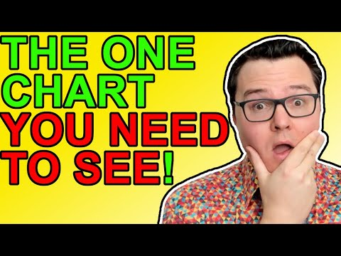 This Bitcoin Chart Will Blow Your Mind! [Crypto News 2021]