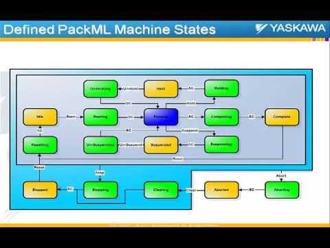 Webinar: Understanding PackML
