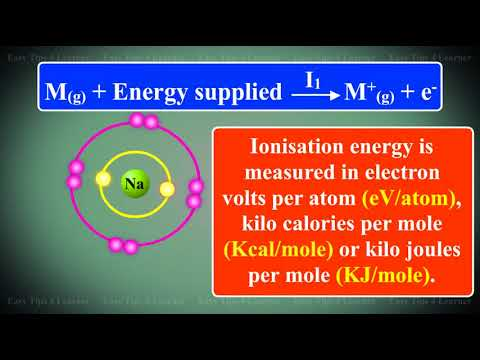 Ionisation Energy or Ionisation Potential | Plus Two Chemistry Videos