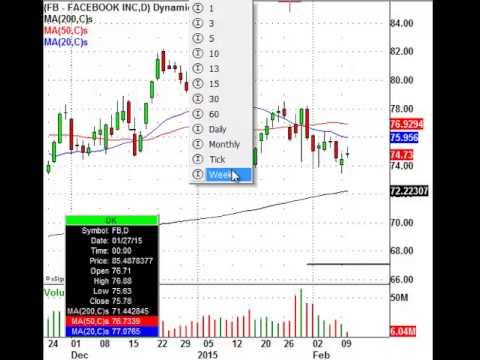 ALERT: Institutional Buy Level For Facebook Stock (NASDAQ:FB)