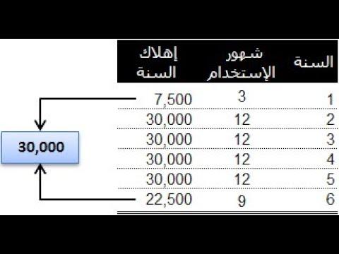 جدول اهلاك الاصول الثابتة ـ محمد فاروق Youtube