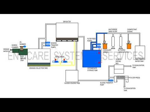 STP  - Sequential Batch Reactor (SBR) - From Envicare Technologies Pvt Ltd, Pune, India