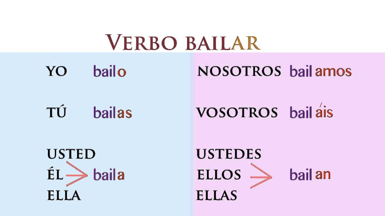 Present Tense of ar verbs in Spanish - YouTube