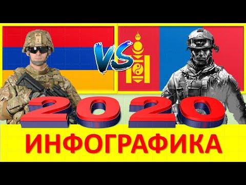 Армения м Монголия Сравнение Армии и Вооруженные силы