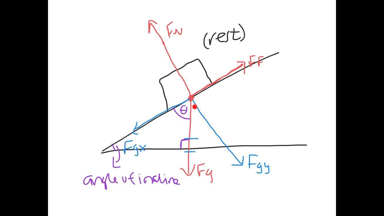 physics force diagrams notes