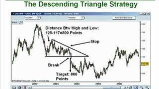 16. How to Trade Triangle Chart Patterns Like a Pro Part 2